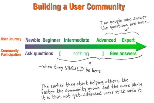 Buildingausercommunity