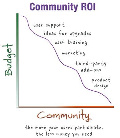 Community ROI