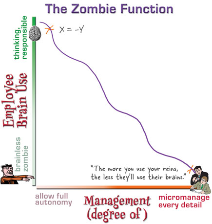 The Zombie Function by Kathy Sierra
