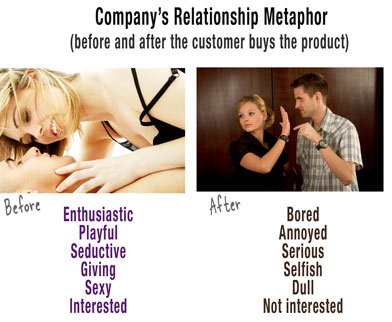 Beforeandafterrelationship