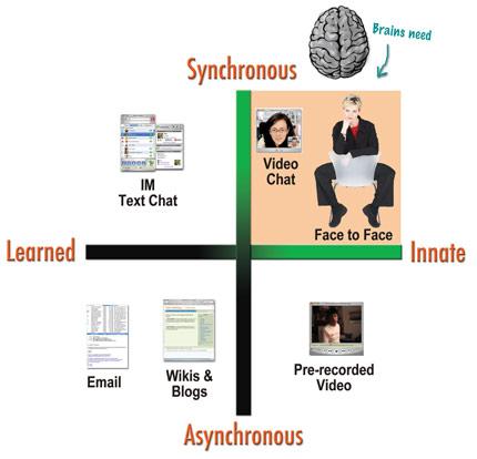 Braincommunication