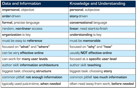 Datavsknowledge