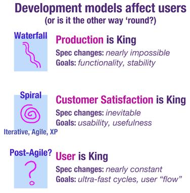 Developmentmodels
