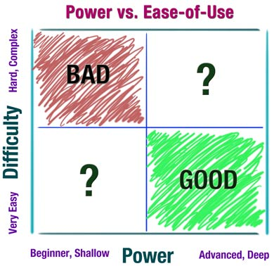 Powervsusability