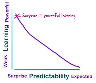 Surpriselearning