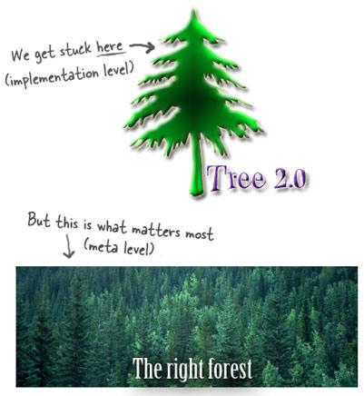 Treevforest