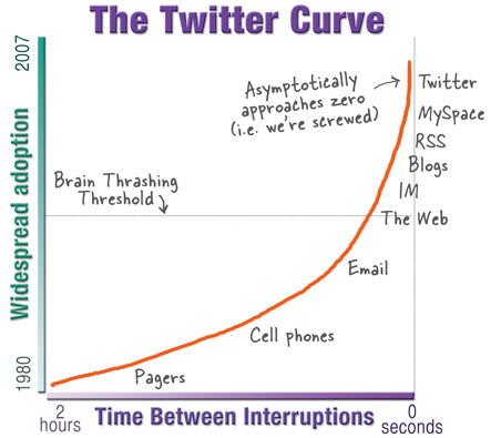 The Twitter Curve, how webmemes are increasingly combatting flow