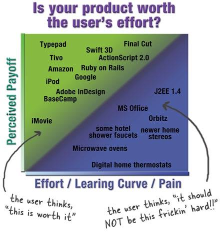 Usereffortworthit