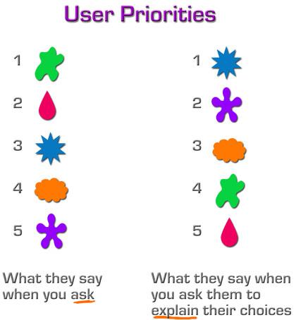 Userpriorities