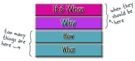 Wisdomhierarchy1