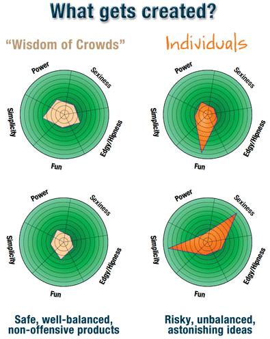 Wisdomofcrowdsradar